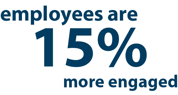 Employees are 15 percent more engaged