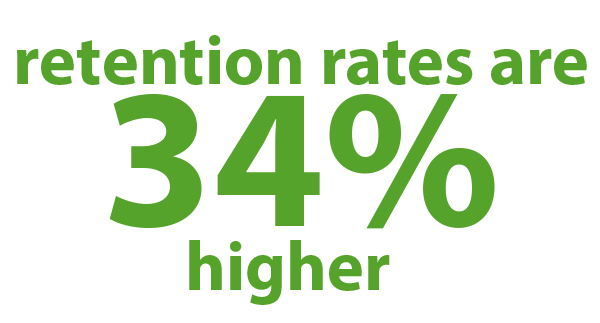 Retention rates are 34% higher